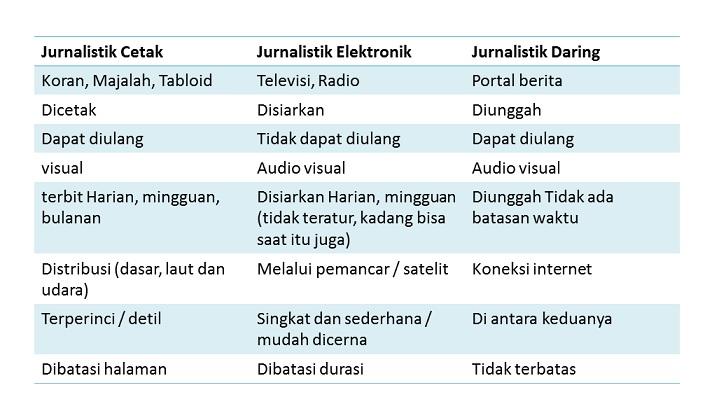 perbedaan jurnalistik